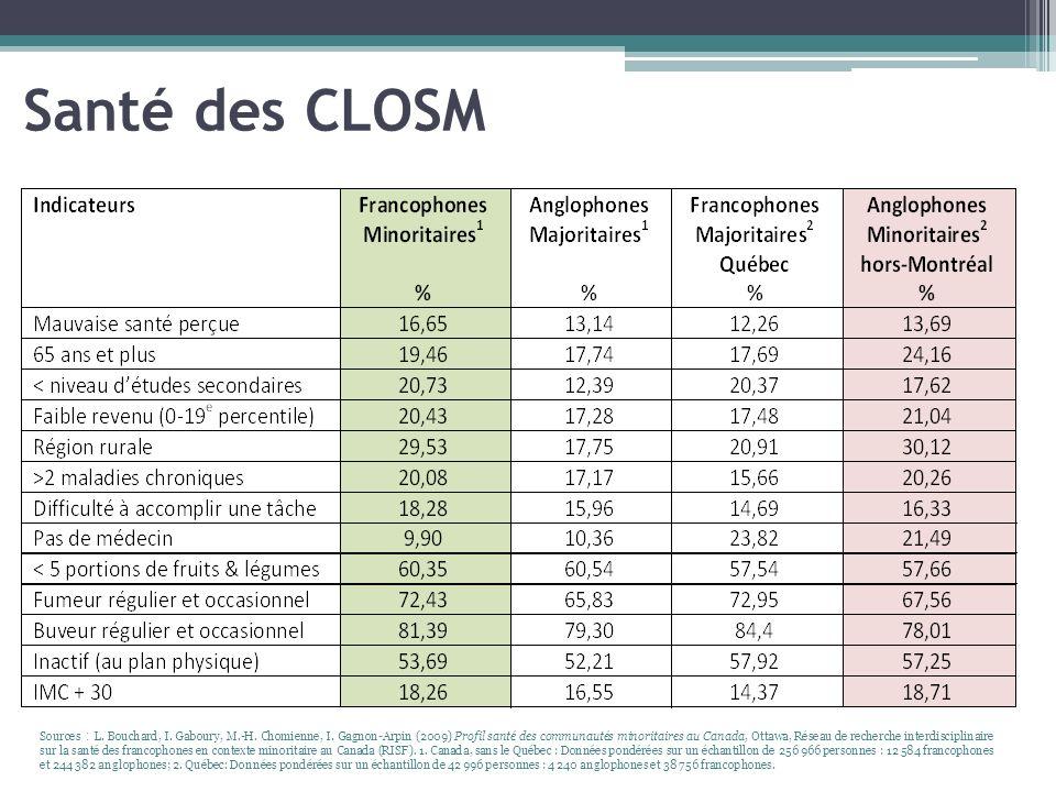 Santé des CLOSM Sources : L. Bouchard, I. Gaboury, M.-H. Chomienne, I. Gagnon-Arpin (2009) Profil santé des communautés minoritaires au Canada, Ottawa