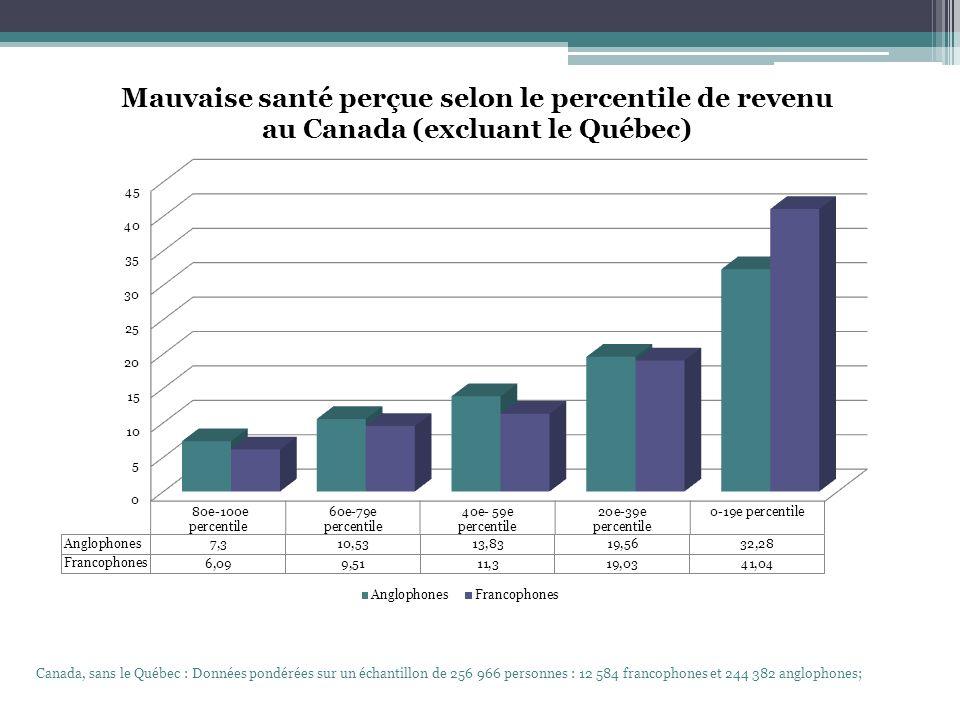 Canada, sans le Québec : Données pondérées sur un échantillon de 256 966 personnes : 12 584 francophones et 244 382 anglophones;