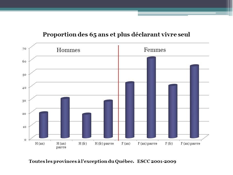 Toutes les provinces à lexception du Québec. ESCC 2001-2009 Femmes Hommes