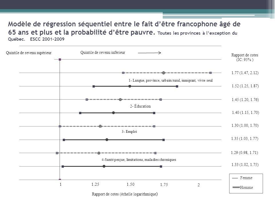 Modèle de régression séquentiel entre le fait dêtre francophone âgé de 65 ans et plus et la probabilité dêtre pauvre. Toutes les provinces à lexceptio