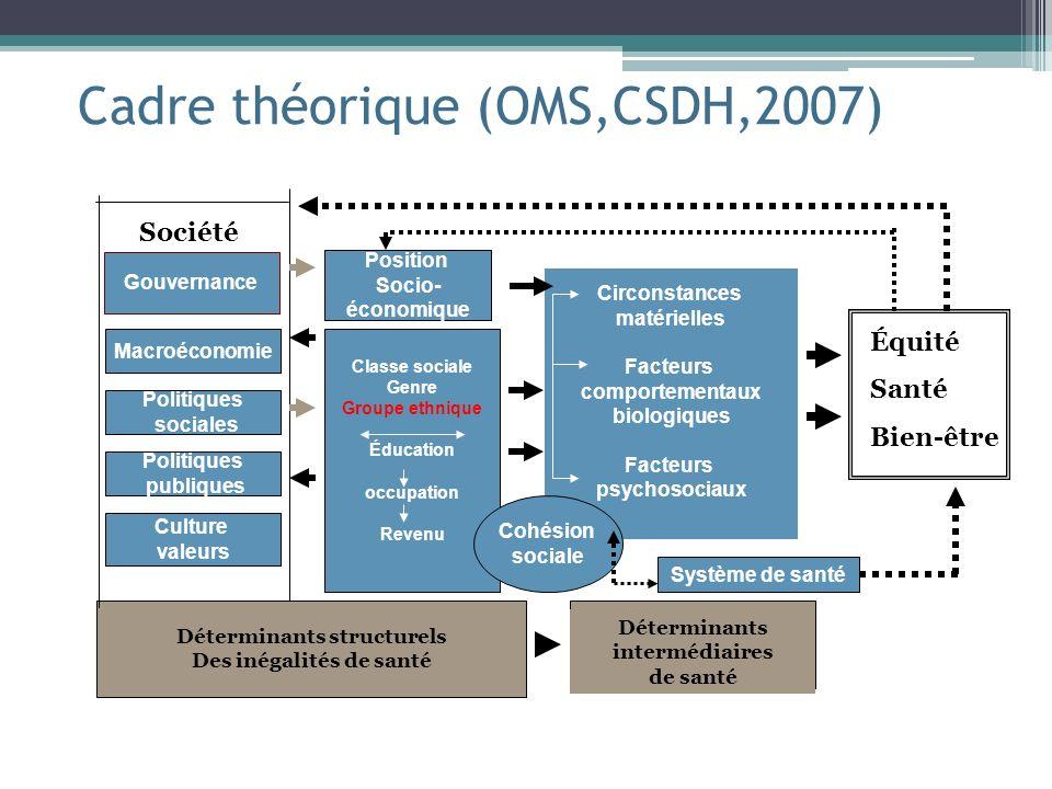 Cadre théorique (OMS,CSDH,2007) Gouvernance Macroéconomie Politiques sociales Politiques publiques Culture valeurs Déterminants structurels Des inégal