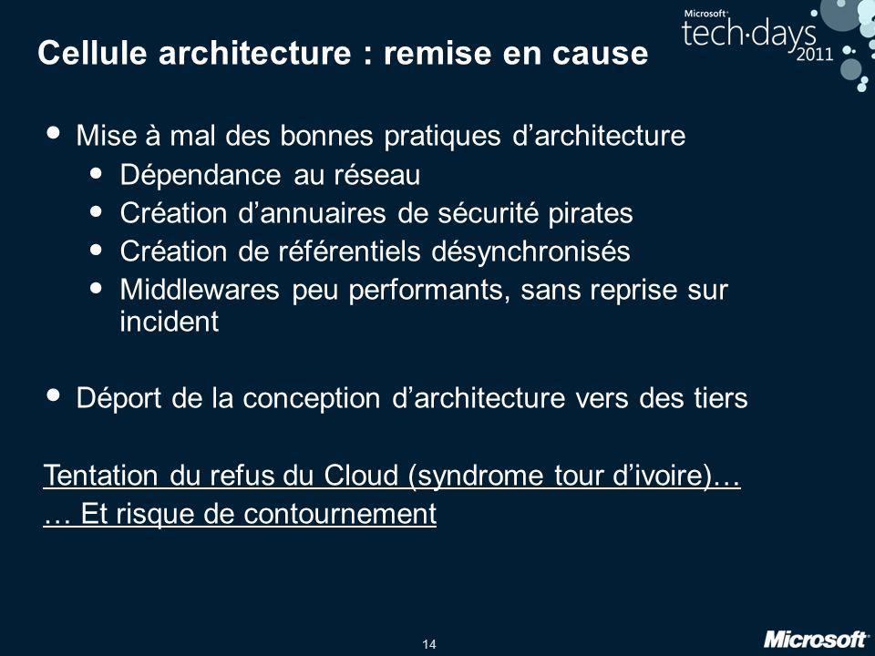 14 Cellule architecture : remise en cause Mise à mal des bonnes pratiques darchitecture Dépendance au réseau Création dannuaires de sécurité pirates C