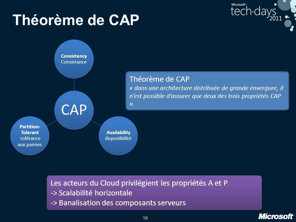 19 Théorème de CAP CAP Consistency Consistance Availability disponibilité Partition- Tolerant tolérance aux pannes Théorème de CAP « dans une architec
