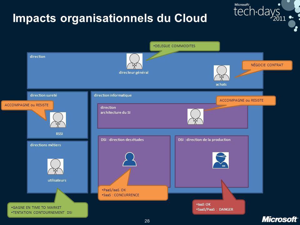 28 Impacts organisationnels du Cloud direction informatique DSI : direction de la productionDSI : direction des études direction architecture du SI Ia