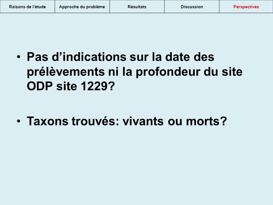 Pas dindications sur la date des prélèvements ni la profondeur du site ODP site 1229.