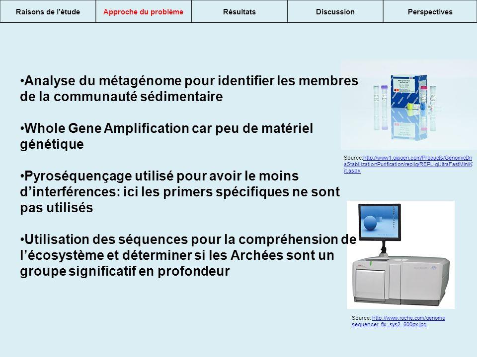 Source: http://www.roche.com/genome sequencer_flx_sys2_600px.jpghttp://www.roche.com/genome sequencer_flx_sys2_600px.jpg Source:http://www1.qiagen.com/Products/GenomicDn aStabilizationPurification/replig/REPLIgUltraFastMiniK it.aspxhttp://www1.qiagen.com/Products/GenomicDn aStabilizationPurification/replig/REPLIgUltraFastMiniK it.aspx Analyse du métagénome pour identifier les membres de la communauté sédimentaire Whole Gene Amplification car peu de matériel génétique Pyroséquençage utilisé pour avoir le moins dinterférences: ici les primers spécifiques ne sont pas utilisés Utilisation des séquences pour la compréhension de lécosystème et déterminer si les Archées sont un groupe significatif en profondeur Raisons de létudeApproche du problèmeRésultatsDiscussionPerspectives