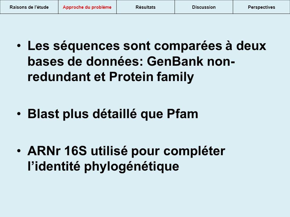 Les séquences sont comparées à deux bases de données: GenBank non- redundant et Protein family Blast plus détaillé que Pfam ARNr 16S utilisé pour compléter lidentité phylogénétique Raisons de létudeApproche du problèmeRésultatsDiscussionPerspectives