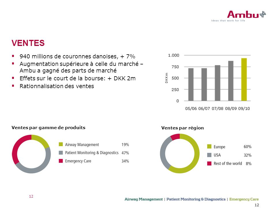 12 Ventes par gamme de produits VENTES DKKm Ventes par région 940 millions de couronnes danoises, + 7% Augmentation supérieure à celle du marché – Ambu a gagné des parts de marché Effets sur le court de la bourse: + DKK 2m Rationnalisation des ventes