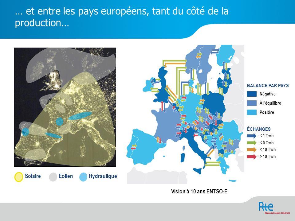 … et entre les pays européens, tant du côté de la production… SolaireEolienHydraulique Vision à 10 ans ENTSO-E BALANCE PAR PAYS Négative À léquilibre Positive ÉCHANGES < 1 Twh < 5 Twh < 10 Twh > 10 Twh