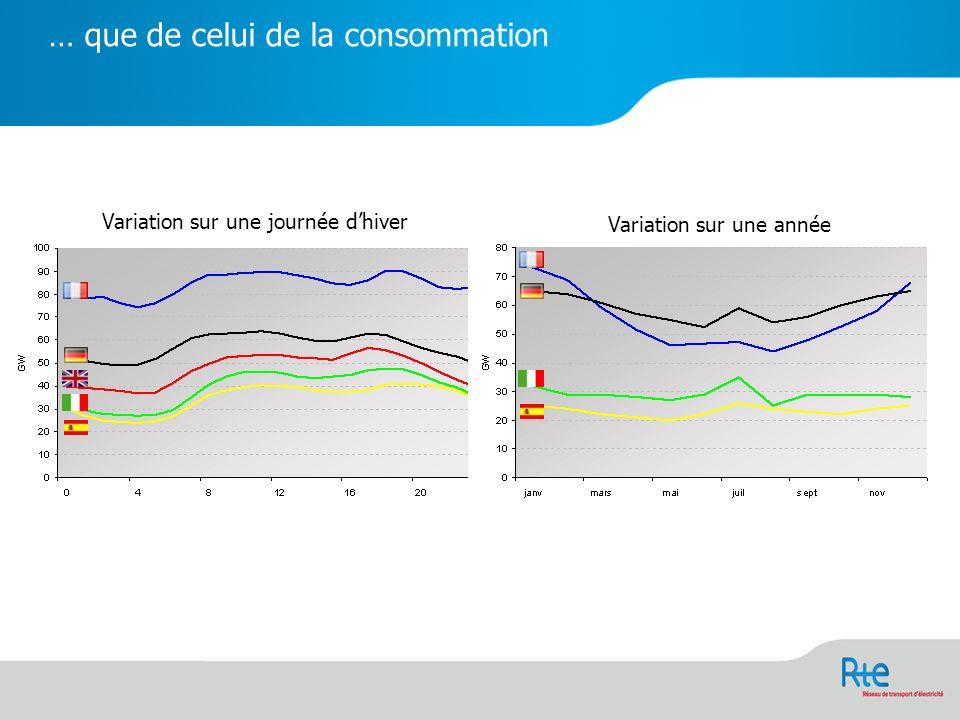 … que de celui de la consommation Variation sur une journée dhiver Variation sur une année
