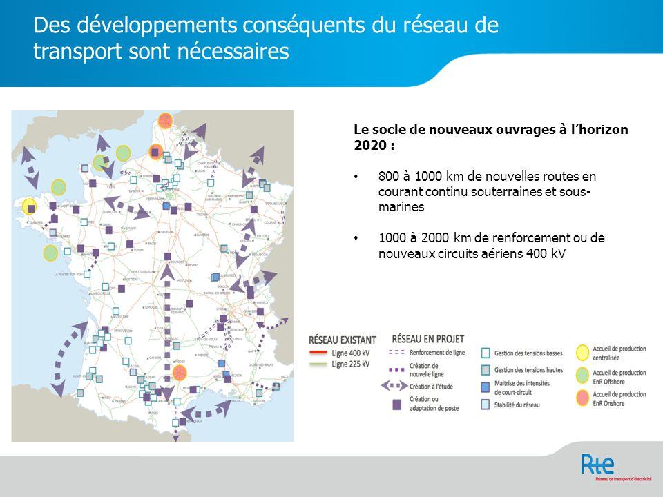 Des développements conséquents du réseau de transport sont nécessaires Le socle de nouveaux ouvrages à lhorizon 2020 : 800 à 1000 km de nouvelles routes en courant continu souterraines et sous- marines 1000 à 2000 km de renforcement ou de nouveaux circuits aériens 400 kV