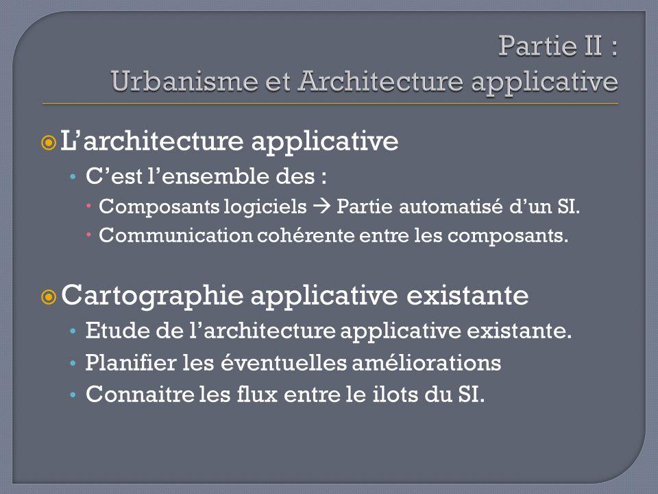 Larchitecture applicative Cest lensemble des : Composants logiciels Partie automatisé dun SI. Communication cohérente entre les composants. Cartograph
