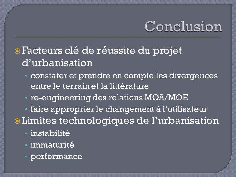 Facteurs clé de réussite du projet durbanisation constater et prendre en compte les divergences entre le terrain et la littérature re-engineering des
