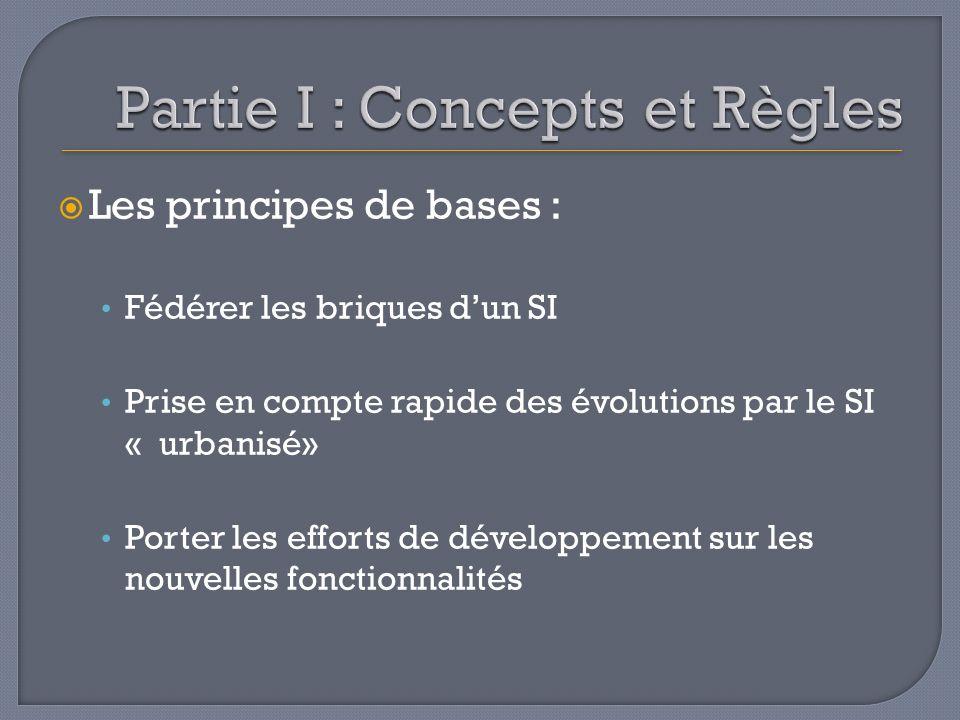 Les principes de bases : Fédérer les briques dun SI Prise en compte rapide des évolutions par le SI « urbanisé» Porter les efforts de développement su