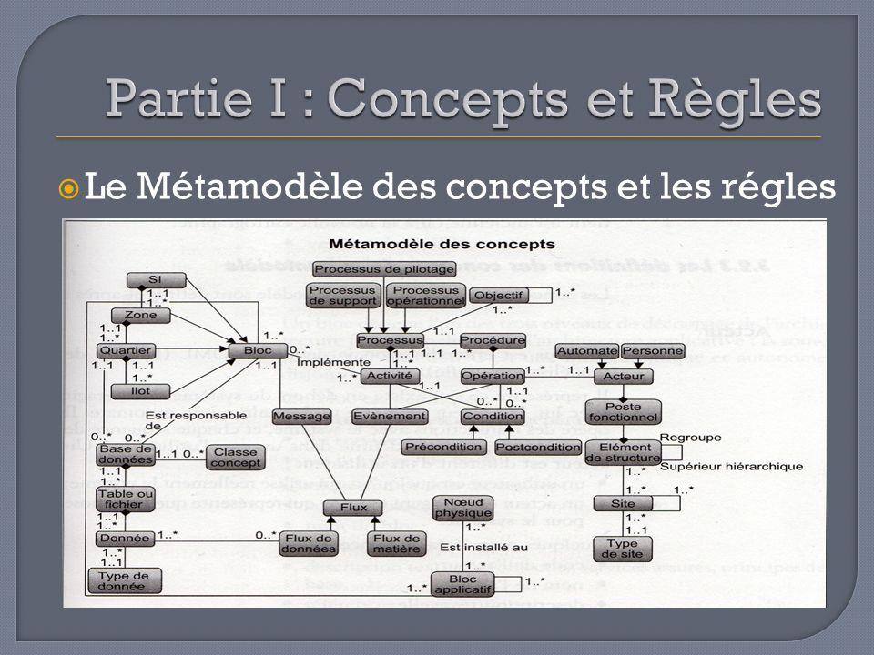 Les 4 cadrans ou 4 vues en interaction vue externe modèle évenementiel et partenarial vue organisationnelle modèle de processus métier vue informationnelle modèle des objets métier et formats déchange vue applicative cartographie des applications et des flux