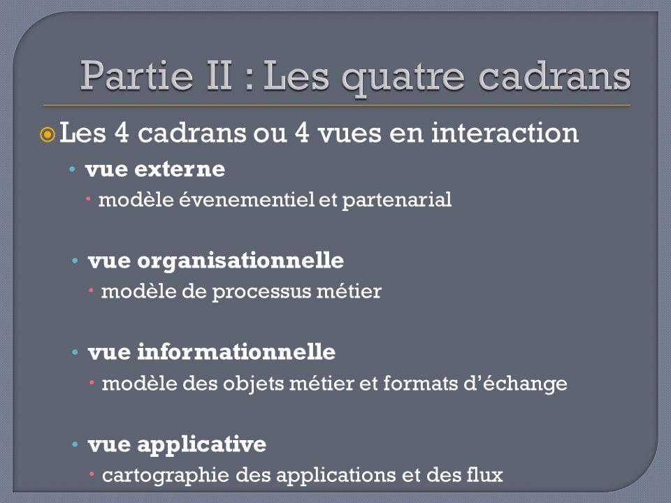 Les 4 cadrans ou 4 vues en interaction vue externe modèle évenementiel et partenarial vue organisationnelle modèle de processus métier vue information