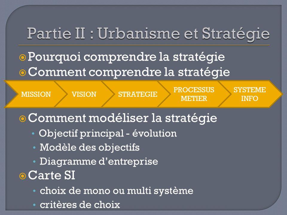 Pourquoi comprendre la stratégie Comment comprendre la stratégie Comment modéliser la stratégie Objectif principal - évolution Modèle des objectifs Di