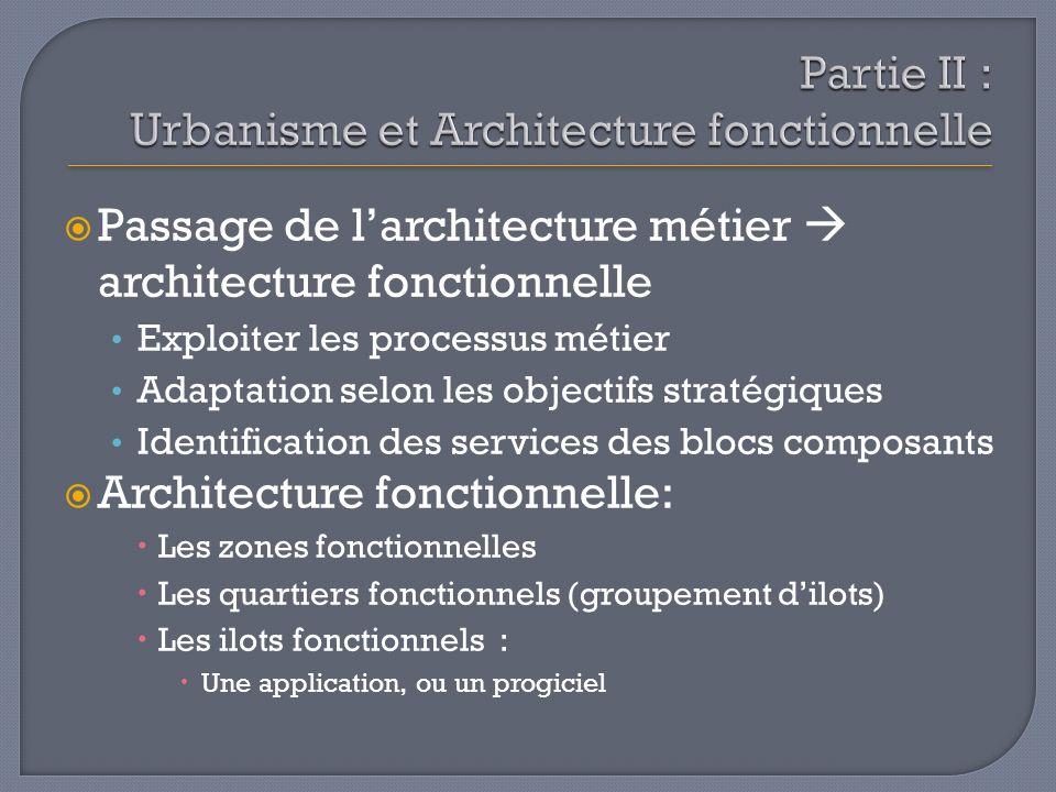 Passage de larchitecture métier architecture fonctionnelle Exploiter les processus métier Adaptation selon les objectifs stratégiques Identification d