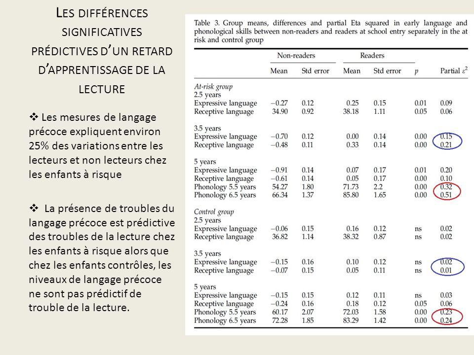 L ES DIFFÉRENCES SIGNIFICATIVES PRÉDICTIVES D UN RETARD D APPRENTISSAGE DE LA LECTURE Les mesures de langage précoce expliquent environ 25% des variat