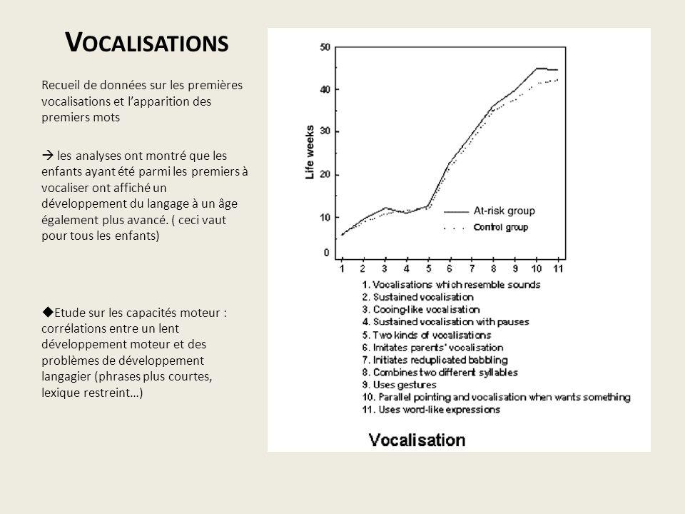 V OCALISATIONS Recueil de données sur les premières vocalisations et lapparition des premiers mots les analyses ont montré que les enfants ayant été p