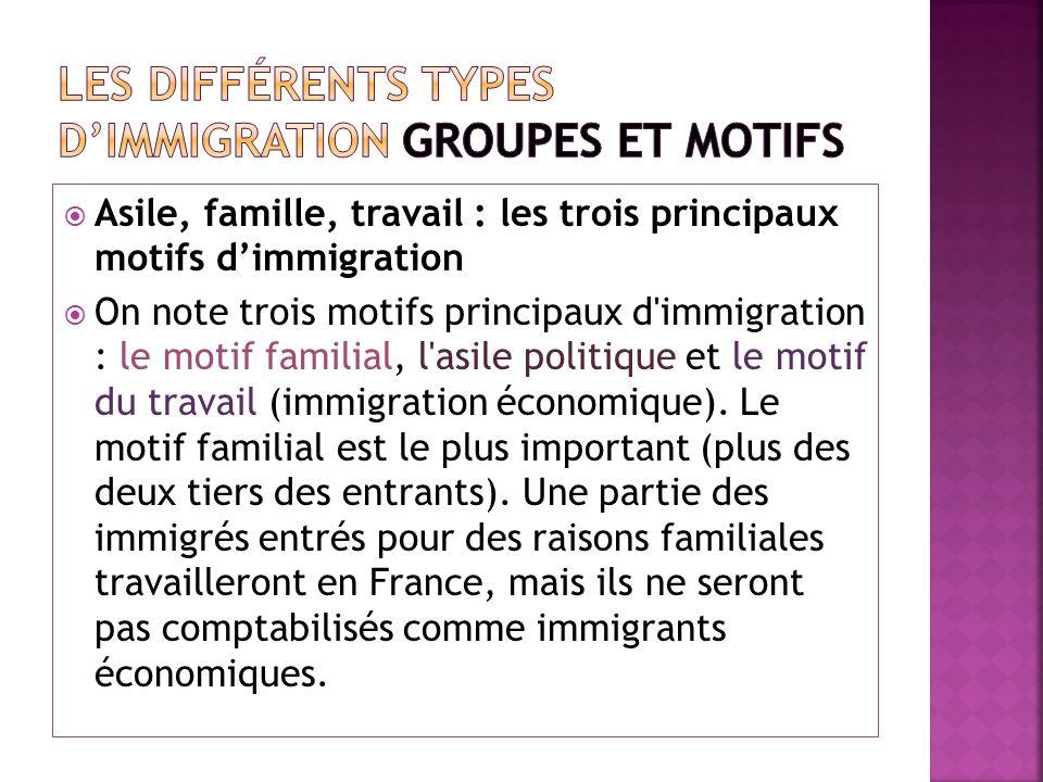 Asile, famille, travail : les trois principaux motifs dimmigration On note trois motifs principaux d'immigration : le motif familial, l'asile politiqu