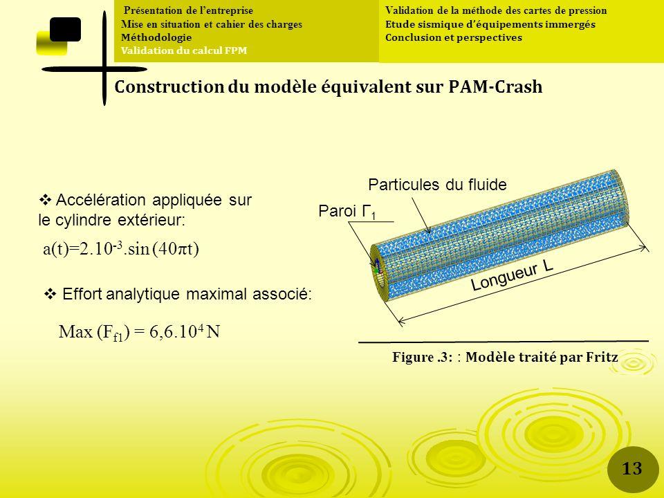 Construction du modèle équivalent sur PAM-Crash Longueur L Paroi Г 1 Particules du fluide a(t)=2.10 -3.sin (40πt) Max (F f1 ) = 6,6.10 4 N Accélération appliquée sur le cylindre extérieur: Effort analytique maximal associé: Présentation de lentreprise Mise en situation et cahier des charges Méthodologie Validation du calcul FPM Validation de la méthode des cartes de pression Etude sismique déquipements immergés Conclusion et perspectives 13 Figure.3: : Modèle traité par Fritz