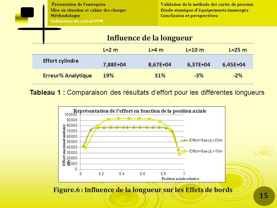 L=2 mL=4 mL=10 mL=25 m Effort cylindre 7,88E+048,67E+046,37E+046,45E+04 Erreur% Analytique19%31%-3%-2% Présentation de lentreprise Mise en situation et cahier des charges Méthodologie Validation du calcul FPM Validation de la méthode des cartes de pression Etude sismique déquipements immergés Conclusion et perspectives Tableau 1 : Comparaison des résultats deffort pour les différentes longueurs Figure.6 : Influence de la longueur sur les Effets de bords Influence de la longueur 15