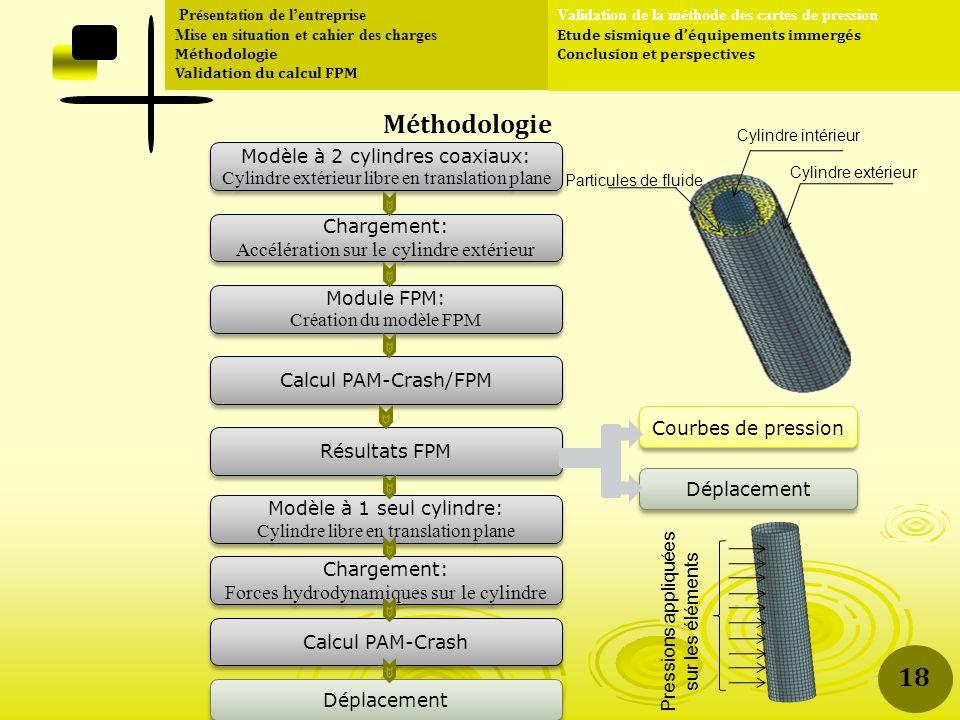 Présentation de lentreprise Mise en situation et cahier des charges Méthodologie Validation du calcul FPM Validation de la méthode des cartes de pression Etude sismique déquipements immergés Conclusion et perspectives Méthodologie Déplacement Chargement: Accélération sur le cylindre extérieur Chargement: Accélération sur le cylindre extérieur Déplacement Courbes de pression Module FPM: Création du modèle FPM Module FPM: Création du modèle FPM Calcul PAM-Crash/FPM Résultats FPM Modèle à 1 seul cylindre: Cylindre libre en translation plane Modèle à 1 seul cylindre: Cylindre libre en translation plane Modèle à 2 cylindres coaxiaux: Cylindre extérieur libre en translation plane Modèle à 2 cylindres coaxiaux: Cylindre extérieur libre en translation plane Chargement: Forces hydrodynamiques sur le cylindre Chargement: Forces hydrodynamiques sur le cylindre Calcul PAM-Crash Cylindre intérieur Cylindre extérieur Particules de fluide Pressions appliquées sur les éléments 18