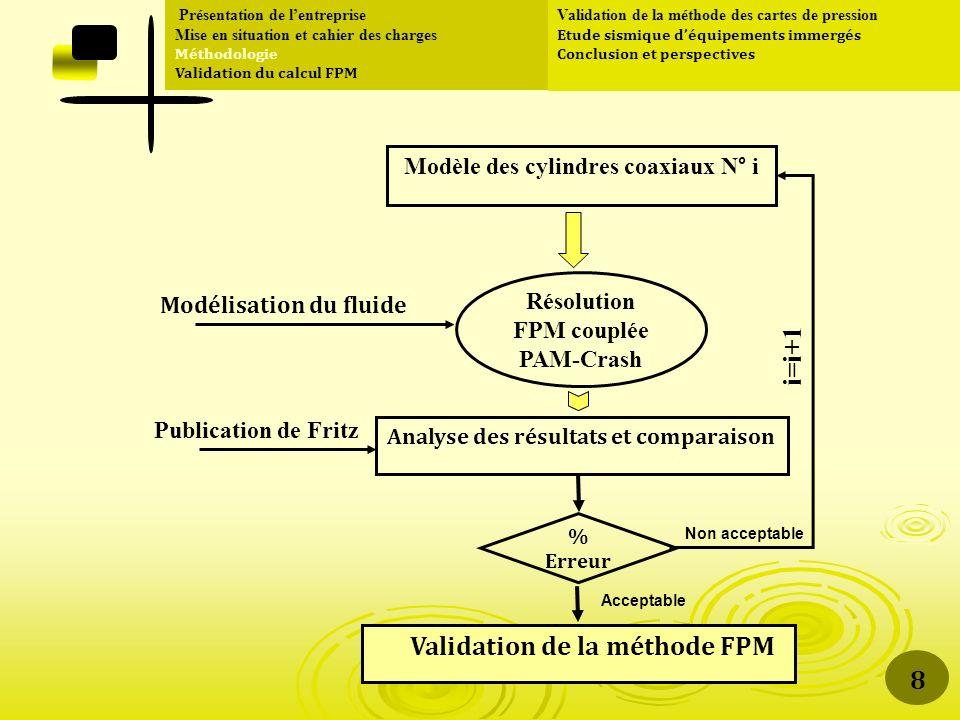 Modèle interaction Fluide/Structure (Rigid Body) Résolution FPM/PAM- Crash couplée « Output » : Cartographie de pression dynamique sur les éléments Modèle mécanique (Modèle géométrique + CL) Chargement Résolution PAM-Crash Paramètres physiques de comparaison Déplacements, Efforts, accélérations,..
