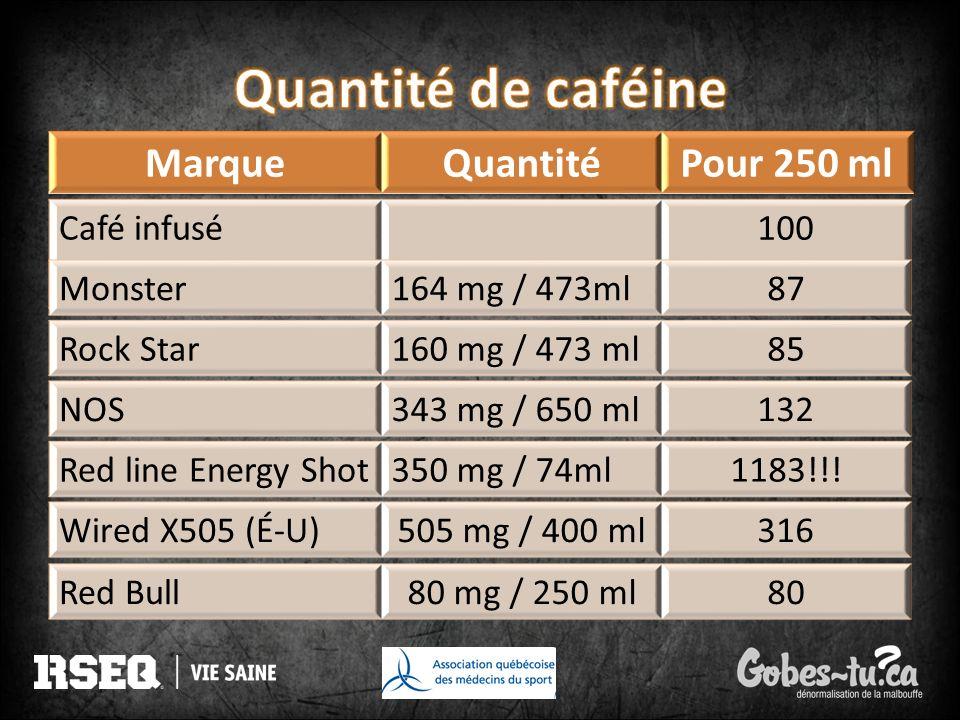 Café infusé100 80 Monster164 mg / 473ml87 Rock Star160 mg / 473 ml85 NOS343 mg / 650 ml132 Red line Energy Shot350 mg / 74ml1183!!! Wired X505 (É-U)50