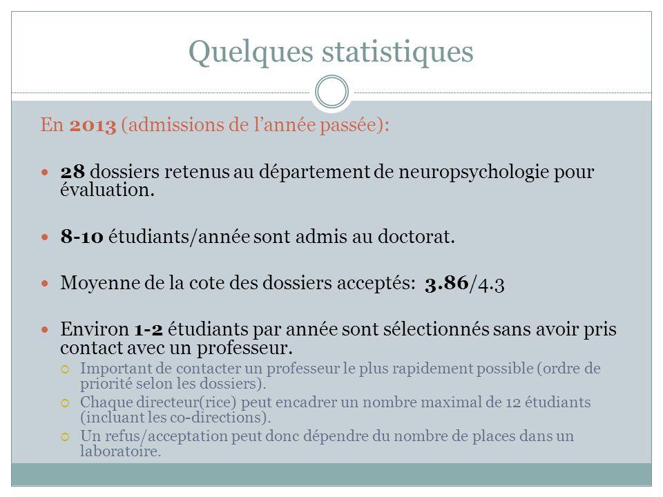 Quelques statistiques En 2013 (admissions de lannée passée): 28 dossiers retenus au département de neuropsychologie pour évaluation. 8-10 étudiants/an