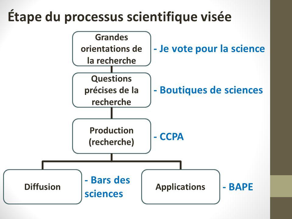 Grandes orientations de la recherche Questions précises de la recherche ApplicationsDiffusion Production (recherche) Étape du processus scientifique visée - CCPA - Bars des sciences - Boutiques de sciences - Je vote pour la science - BAPE