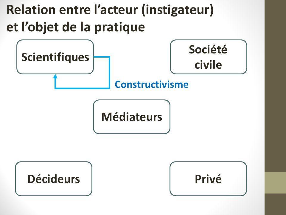 Relation entre lacteur (instigateur) et lobjet de la pratique Scientifiques Société civile Médiateurs PrivéDécideurs Constructivisme