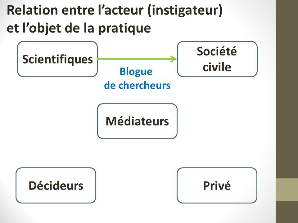 Scientifiques Société civile Médiateurs PrivéDécideurs Blogue de chercheurs Relation entre lacteur (instigateur) et lobjet de la pratique