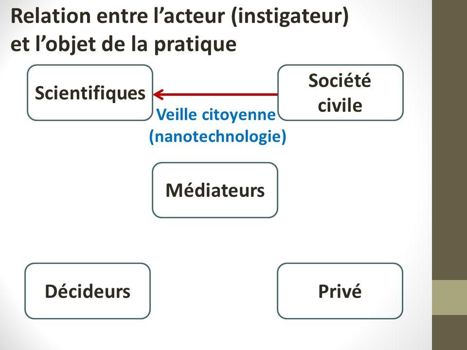 Scientifiques Société civile Médiateurs PrivéDécideurs Veille citoyenne (nanotechnologie) Relation entre lacteur (instigateur) et lobjet de la pratique