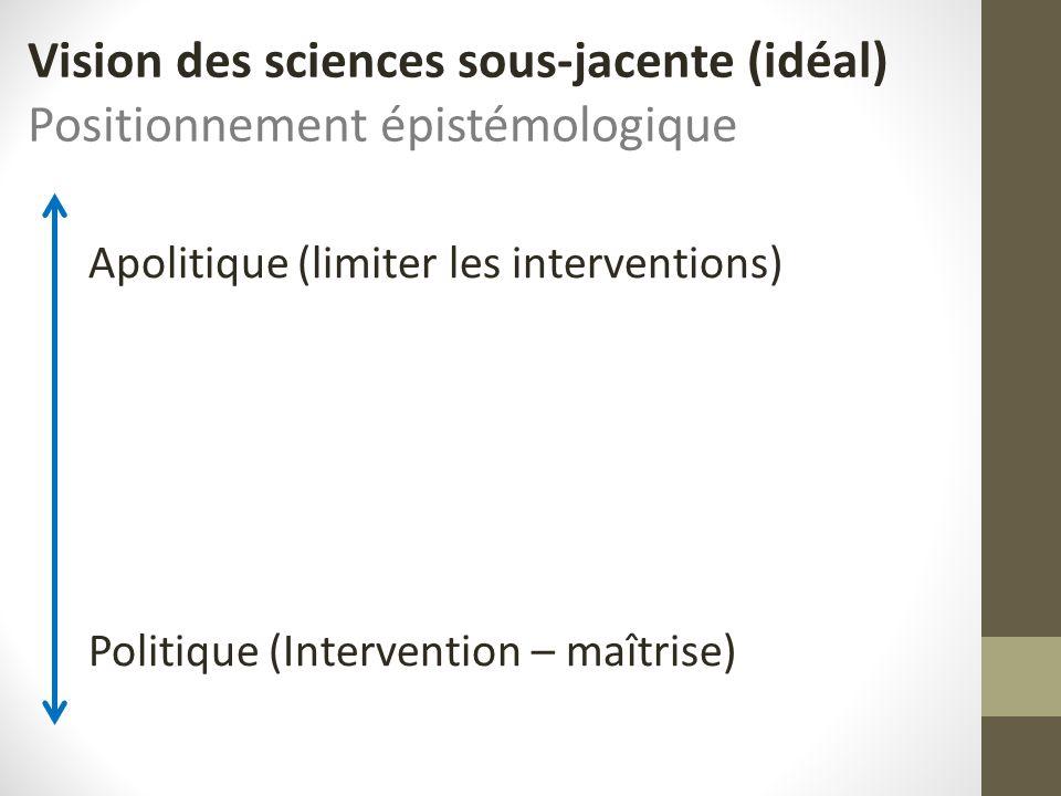 Apolitique (limiter les interventions) Politique (Intervention – maîtrise) Vision des sciences sous-jacente (idéal) Positionnement épistémologique