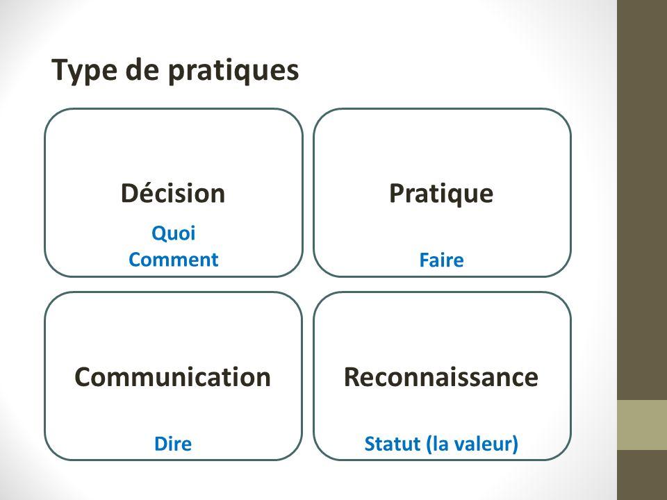 Décision Type de pratiques Pratique CommunicationReconnaissance Quoi Comment Faire DireStatut (la valeur)
