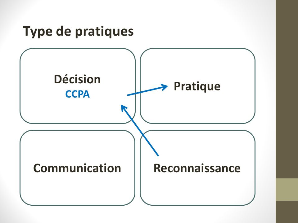 Décision CCPA Pratique Boutiques de sciences CommunicationReconnaissance Type de pratiques