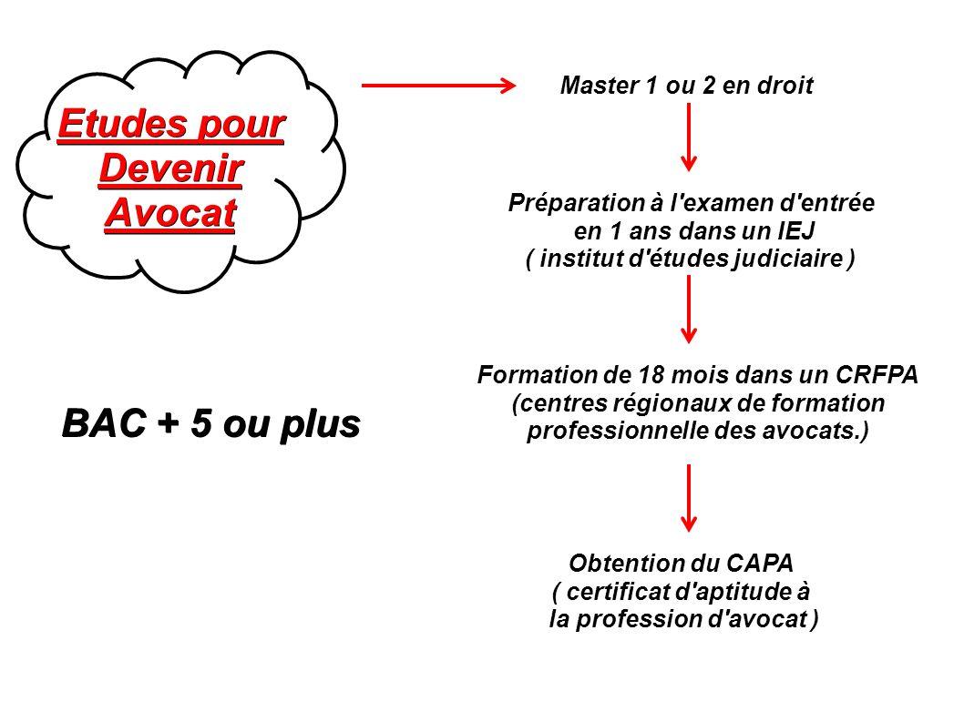 Etudes pour DevenirAvocat BAC + 5 ou plus Formation de 18 mois dans un CRFPA (centres régionaux de formation professionnelle des avocats.) Master 1 ou