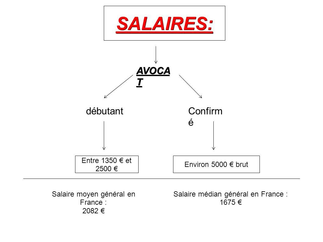 SALAIRES: AVOCA T Entre 1350 et 2500 Environ 5000 brut débutantConfirm é Salaire moyen général en France : 2082 Salaire médian général en France : 167
