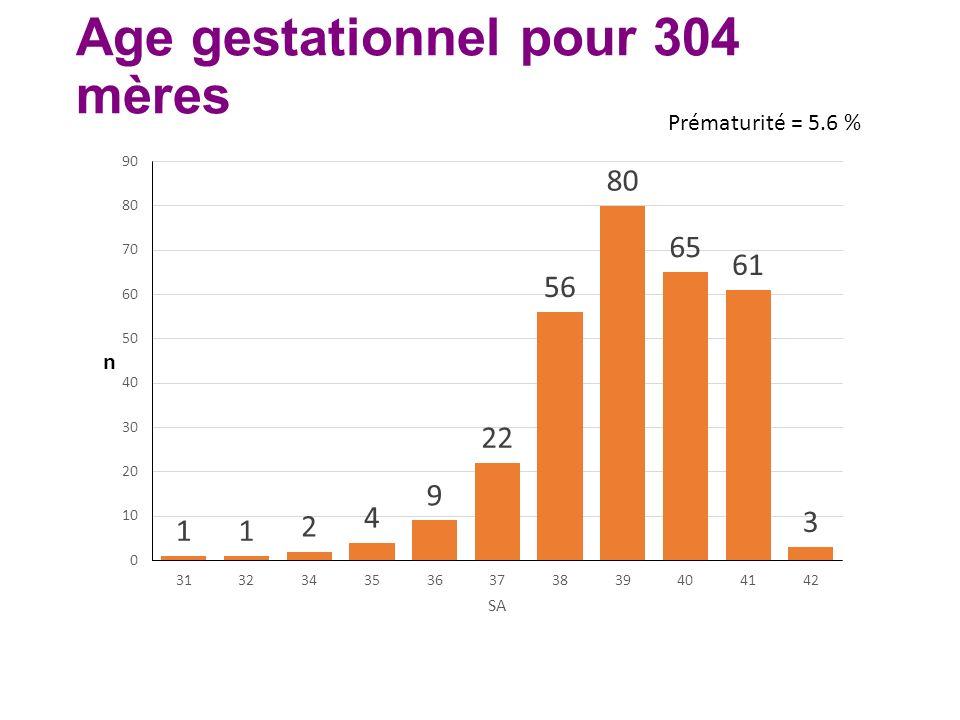 Age gestationnel pour 304 mères Prématurité = 5.6 %