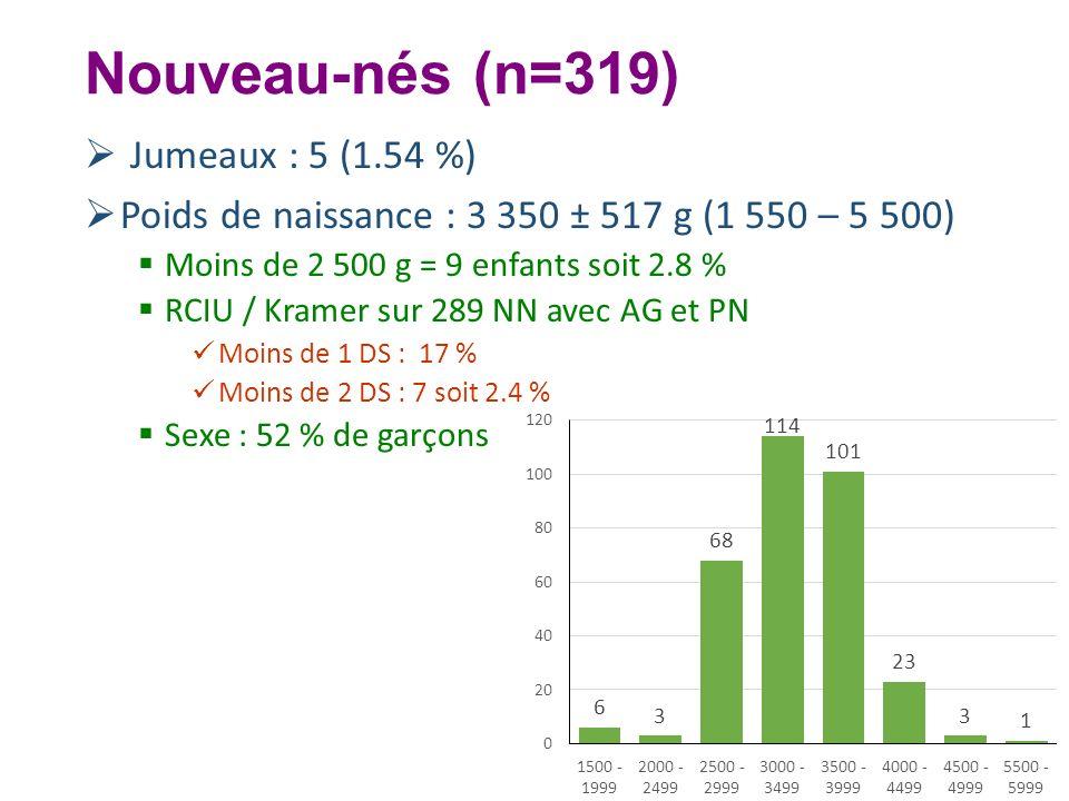 Nouveau-nés (n=319) Jumeaux : 5 (1.54 %) Poids de naissance : 3 350 ± 517 g (1 550 – 5 500) Moins de 2 500 g = 9 enfants soit 2.8 % RCIU / Kramer sur