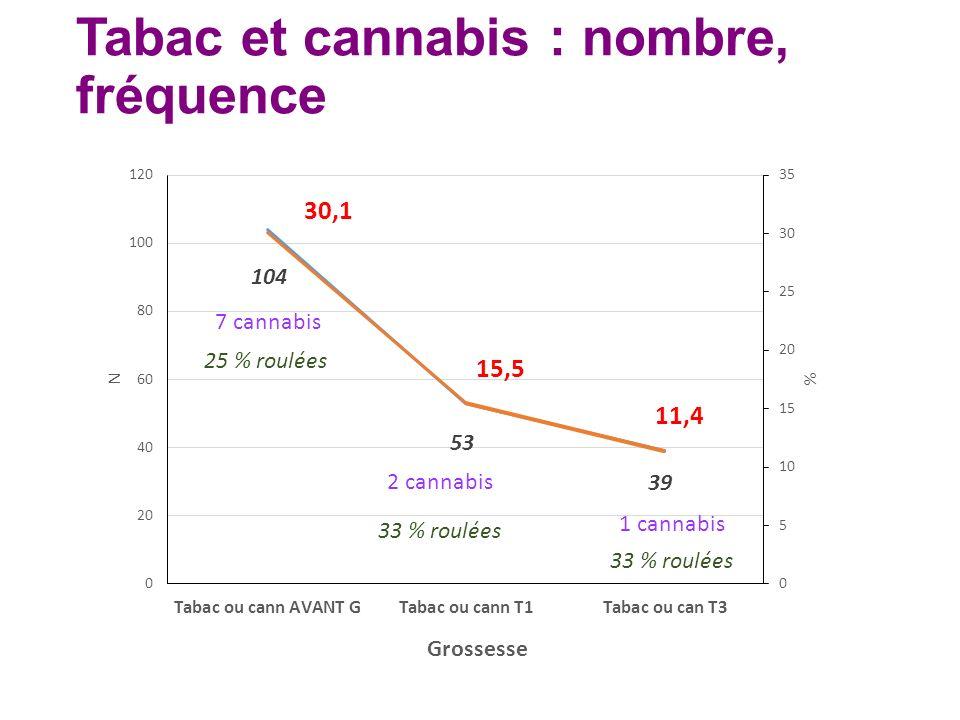 Tabac et cannabis : nombre, fréquence 7 cannabis 25 % roulées
