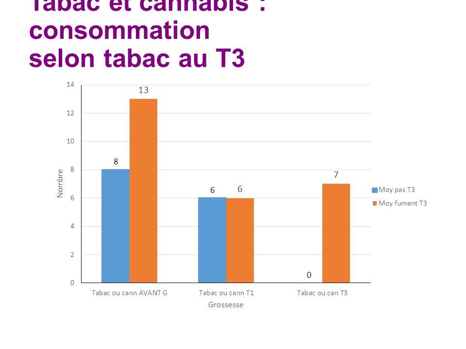 Tabac et cannabis : consommation selon tabac au T3