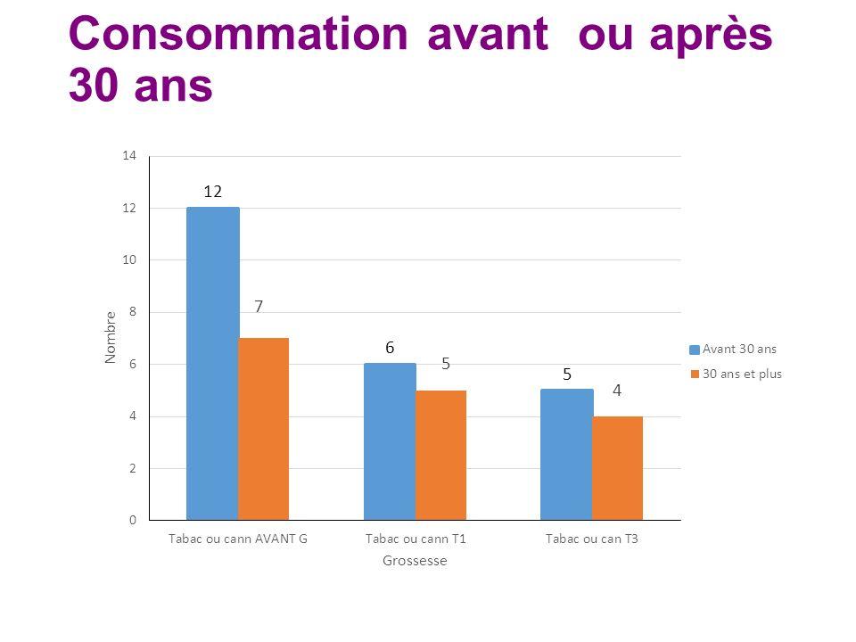 Consommation avant ou après 30 ans