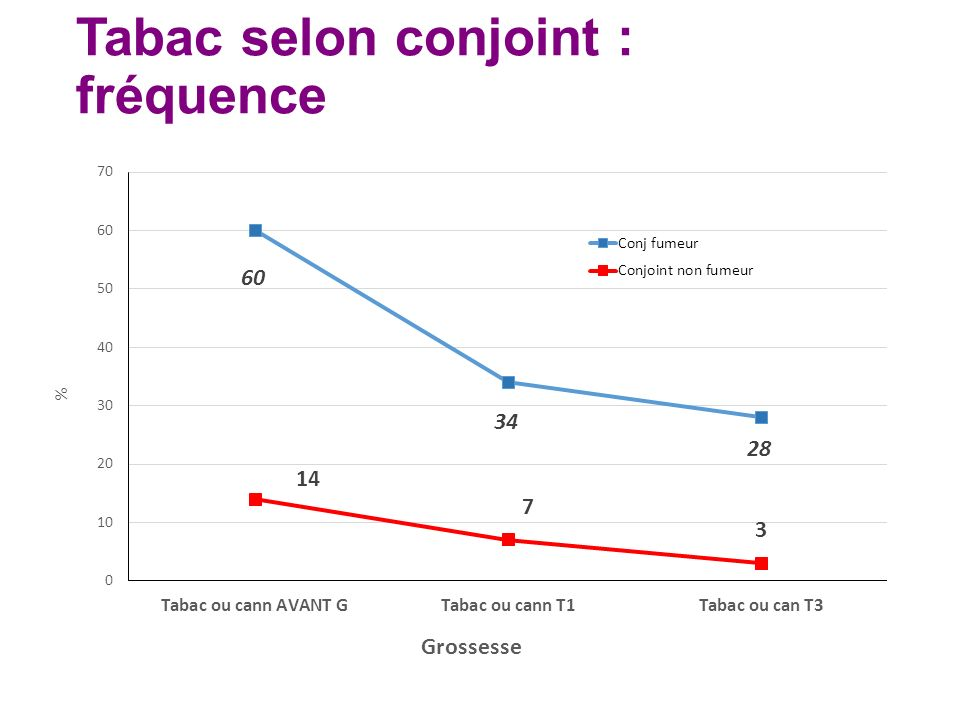 Tabac selon conjoint : fréquence