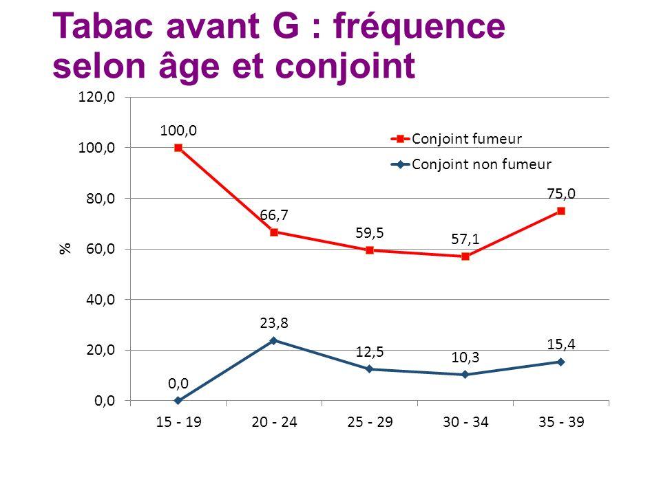 Tabac avant G : fréquence selon âge et conjoint