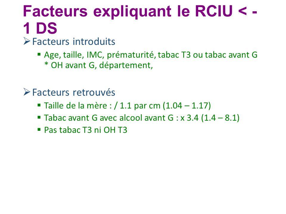Facteurs expliquant le RCIU < - 1 DS Facteurs introduits Age, taille, IMC, prématurité, tabac T3 ou tabac avant G * OH avant G, département, Facteurs