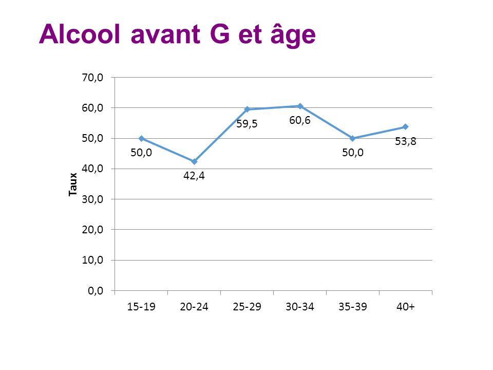 Alcool avant G et âge