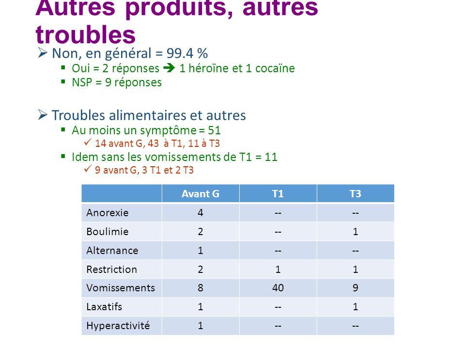 Autres produits, autres troubles Non, en général = 99.4 % Oui = 2 réponses 1 héroïne et 1 cocaïne NSP = 9 réponses Troubles alimentaires et autres Au
